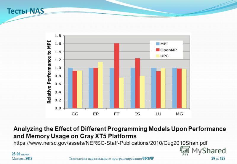 25-26 июня Москва, 2012 Технология параллельного программирования OpenMP 28 из 125 Analyzing the Effect of Different Programming Models Upon Performance and Memory Usage on Cray XT5 Platforms https://www.nersc.gov/assets/NERSC-Staff-Publications/2010