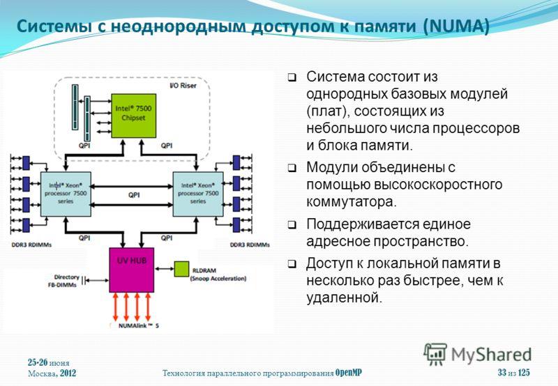 25-26 июня Москва, 2012Технология параллельного программирования OpenMP33 из 125 Система состоит из однородных базовых модулей (плат), состоящих из небольшого числа процессоров и блока памяти. Модули объединены с помощью высокоскоростного коммутатора