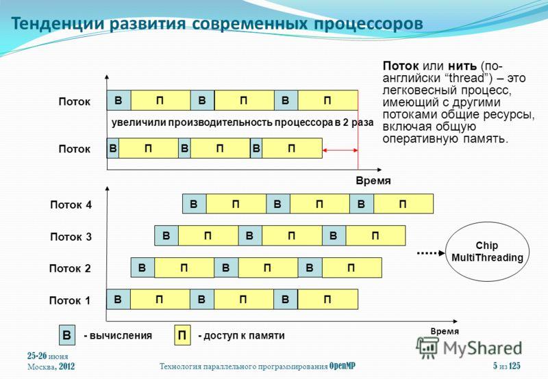Время 25-26 июня Москва, 2012 Технология параллельного программирования OpenMP 5 из 125 В П В П В П В П В П В П Поток Время В П В П В П Поток 1 В П В П В П В П В П В П В П В П В П Поток 2 Поток 3 Поток 4 В - вычисления П - доступ к памяти Chip MultiT