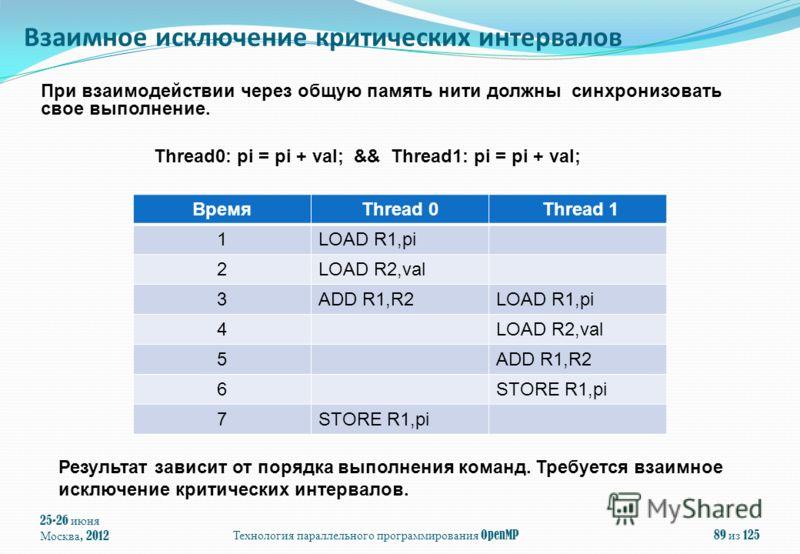 25-26 июня Москва, 2012Технология параллельного программирования OpenMP89 из 125 При взаимодействии через общую память нити должны синхронизовать свое выполнение. Thread0: pi = pi + val; && Thread1: pi = pi + val; ВремяThread 0 Thread 1 1LOAD R1,pi 2