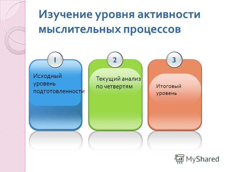 Изучение уровня активности мыслительных процессов Исходный уровень подготовленности 1 Текущий анализ по четвертям 2 Итоговый уровень 3