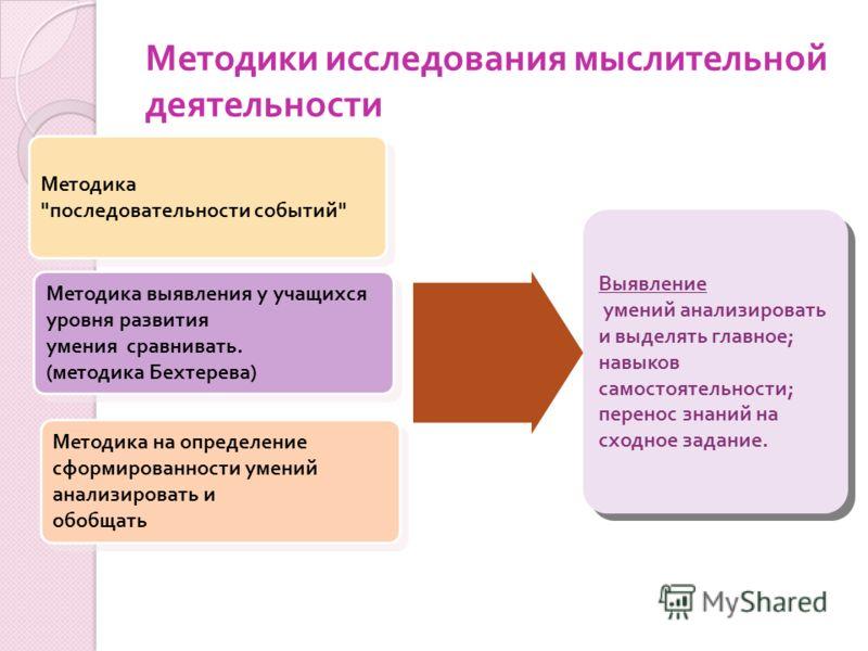 Методики исследования мыслительной деятельности Методика