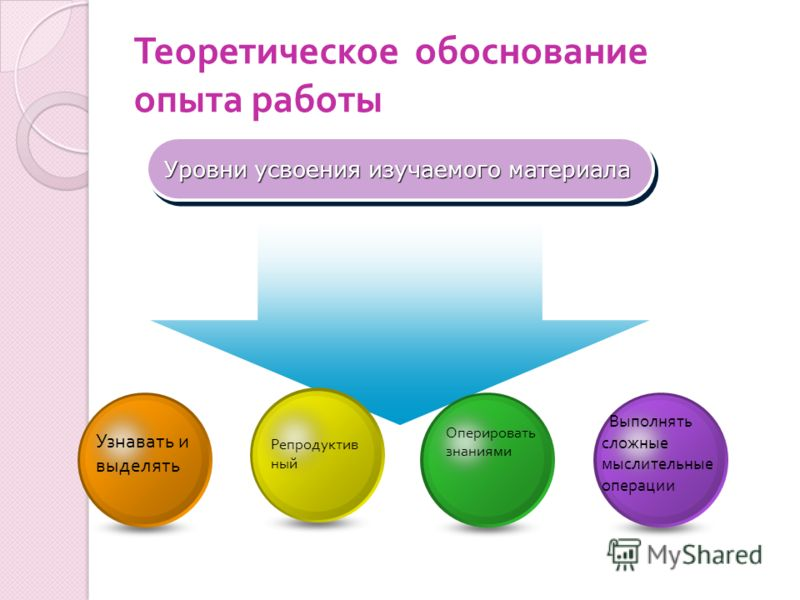 Теоретическое обоснование опыта работы Уровни усвоения изучаемого материала Узнавать и выделять Репродуктив ный Оперировать знаниями Выполнять сложные мыслительные операции