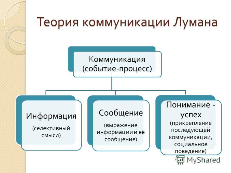 Теория коммуникации Лумана Коммуникация ( событие - процесс ) Информация ( селективный смысл ) Сообщение ( выражение информации и её сообщение ) Понимание - успех ( прикрепление последующей коммуникации, социальное поведение )