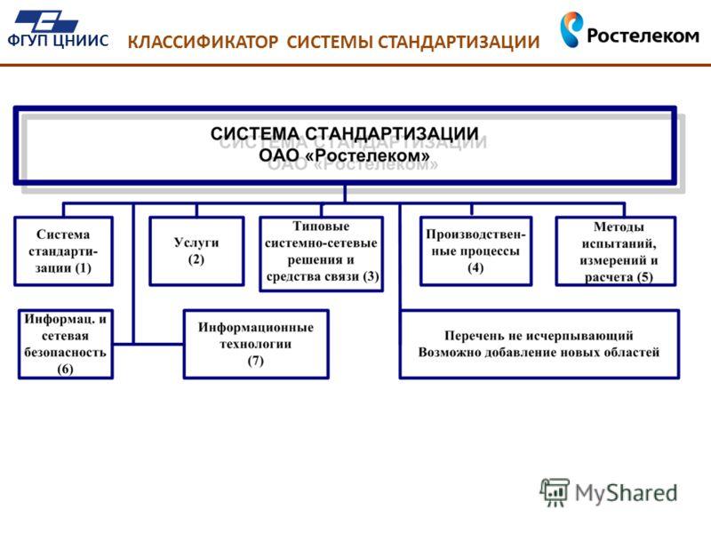 КЛАССИФИКАТОР СИСТЕМЫ СТАНДАРТИЗАЦИИ ФГУП ЦНИИС