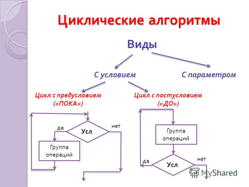 Циклические алгоритмы С условиемС параметром Виды Цикл с предусловием (« ПОКА ») Цикл с постусловием (« ДО ») Усл. да нет Группа операций Усл. да нет Группа операций