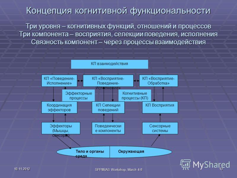 10.11.2012 SPPIIRAS Workshop, March 4-8 13 Концепция когнитивной функциональности Три уровня – когнитивных функций, отношений и процессов Три компонента – восприятия, селекции поведения, исполнения Связность компонент – через процессы взаимодействия