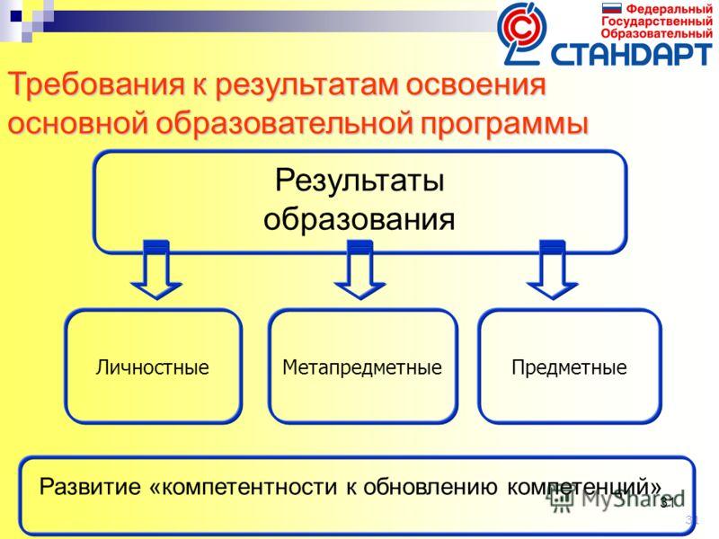 31 Метапредметные ПредметныеЛичностные Требования к результатам освоения основной образовательной программы Результаты образования Развитие «компетентности к обновлению компетенций»