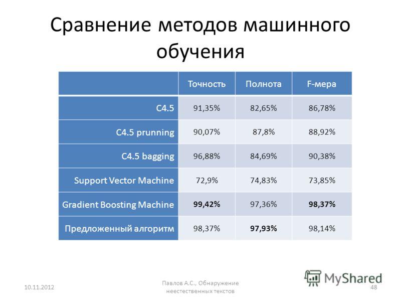Сравнение методов машинного обучения ТочностьПолнотаF-мера C4.5 91,35%82,65%86,78% C4.5 prunning 90,07%87,8%88,92% C4.5 bagging 96,88%84,69%90,38% Support Vector Machine 72,9%74,83%73,85% Gradient Boosting Machine 99,42%97,36%98,37% Предложенный алго