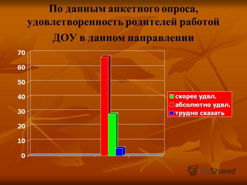 По данным анкетного опроса, удовлетворенность родителей работой ДОУ в данном направлении