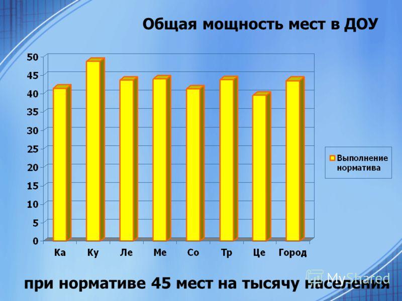 Общая мощность мест в ДОУ при нормативе 45 мест на тысячу населения