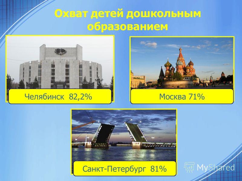 Охват детей дошкольным образованием Челябинск 82,2%Москва 71% Санкт-Петербург 81%