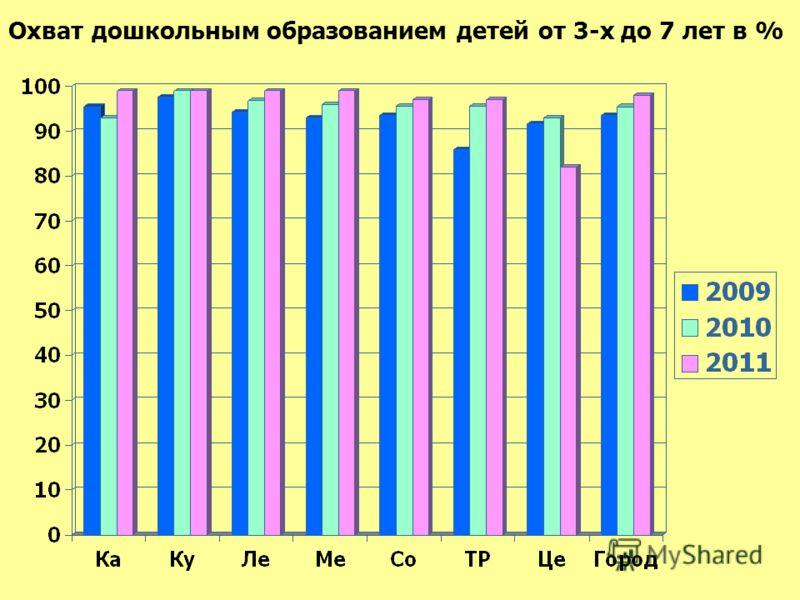 Охват дошкольным образованием детей от 3-х до 7 лет в %