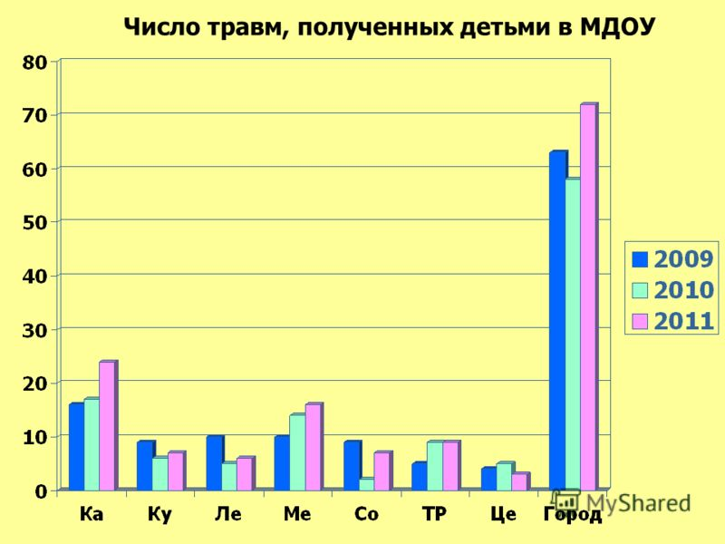 Число травм, полученных детьми в МДОУ