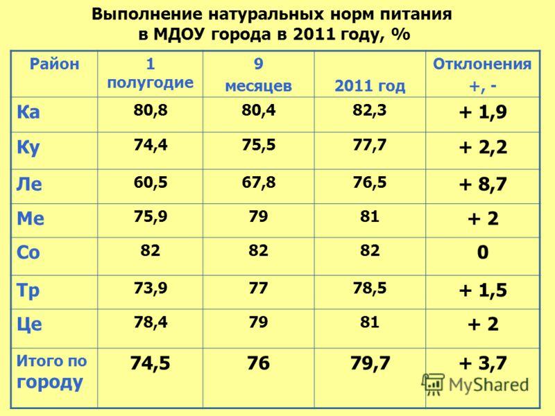 Выполнение натуральных норм питания в МДОУ города в 2011 году, % Район1 полугодие 9 месяцев2011 год Отклонения +, - Ка 80,880,482,3 + 1,9 Ку 74,475,577,7 + 2,2 Ле 60,567,876,5 + 8,7 Ме 75,97981 + 2 Со 82 0 Тр 73,97778,5 + 1,5 Це 78,47981 + 2 Итого по