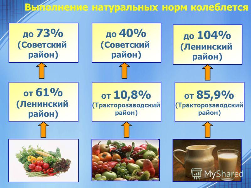 Выполнение натуральных норм колеблется от 61% (Ленинский район) до 73% (Советский район) от 10,8% (Тракторозаводский район) до 40% (Советский район) от 85,9% (Тракторозаводский район) до 104% (Ленинский район)
