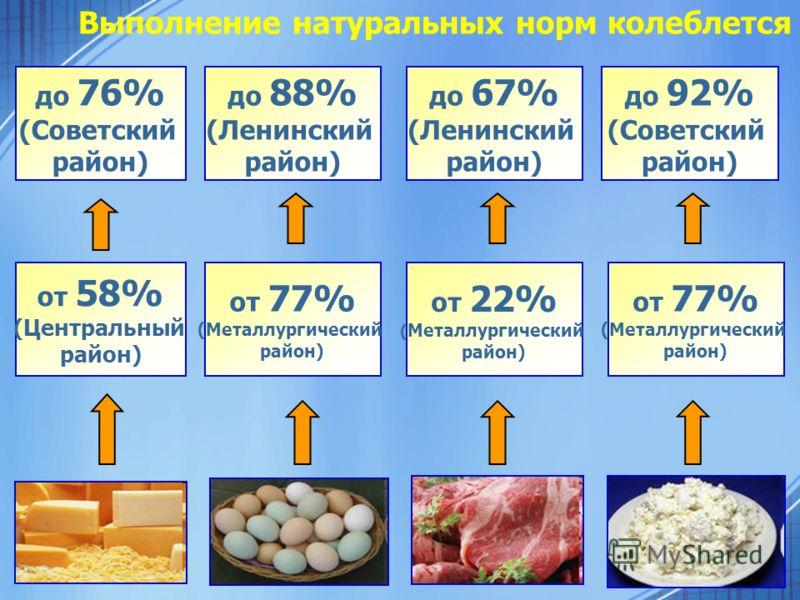 Выполнение натуральных норм колеблется от 58% (Центральный район) до 76% (Советский район) от 77% (Металлургический район) до 88% (Ленинский район) от 22% ( Металлургический район) до 67% (Ленинский район) от 77% (Металлургический район) до 92% (Сове