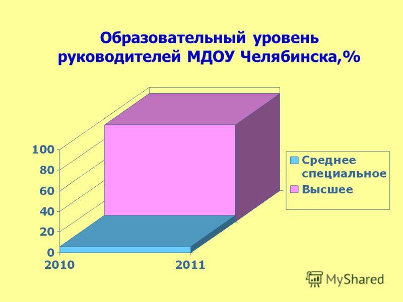 Образовательный уровень руководителей МДОУ Челябинска,%