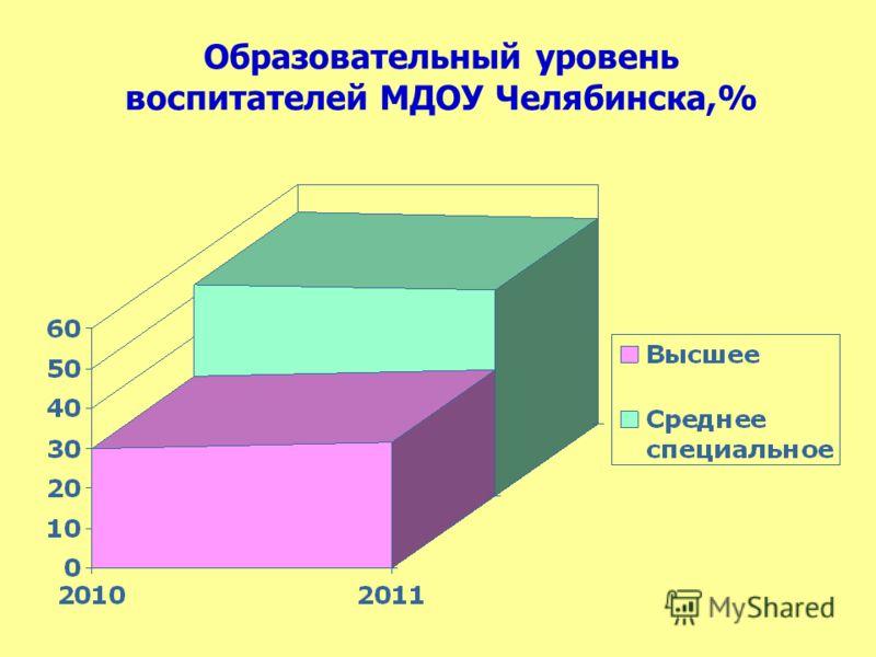Образовательный уровень воспитателей МДОУ Челябинска,%