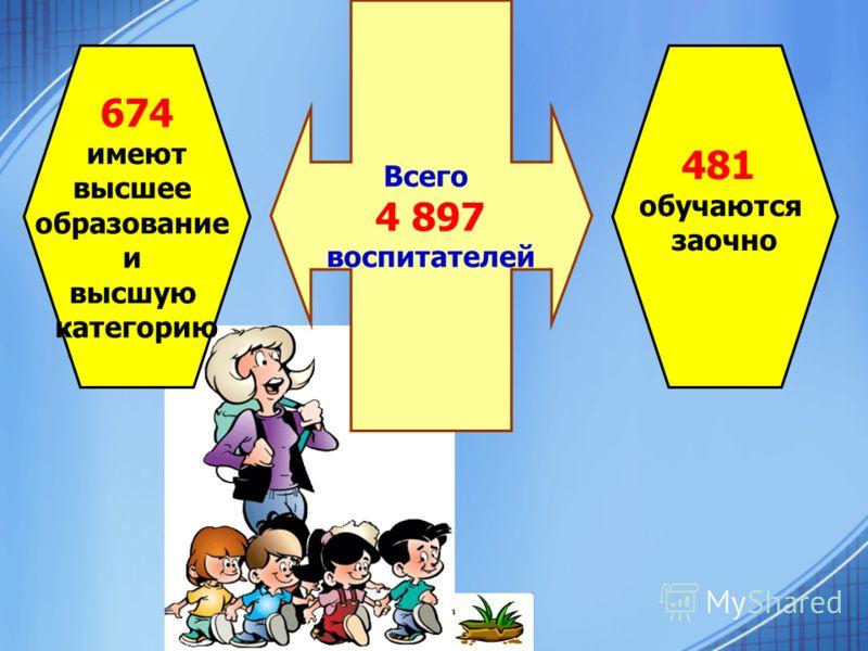 674 имеют высшее образование и высшую категорию Всего 4 897 воспитателей 481 обучаются заочно