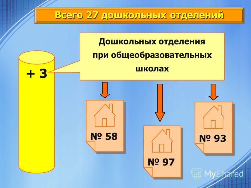 Всего 27 дошкольных отделений + 3 Дошкольных отделения при общеобразовательных школах 58 97 93