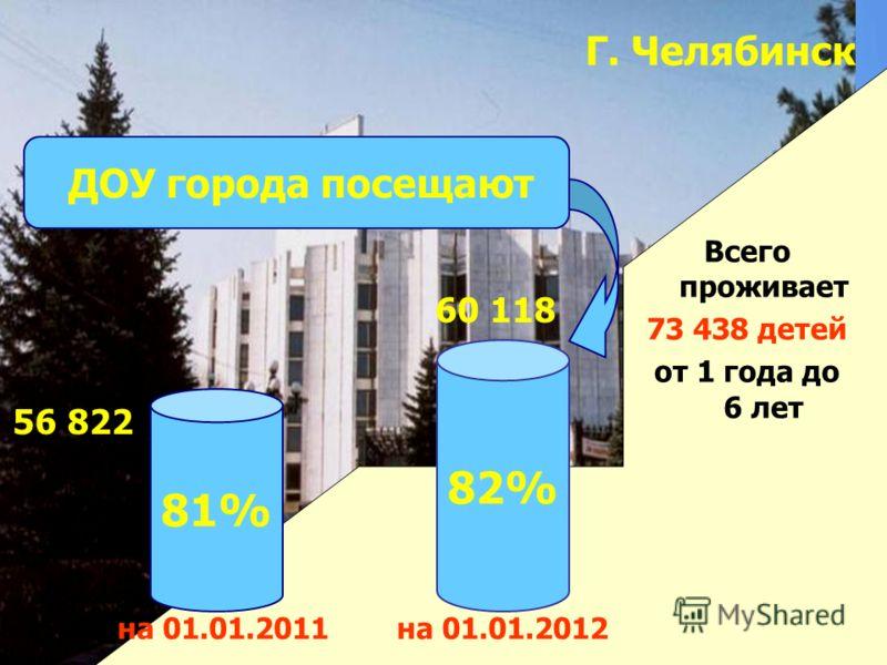 Г. Челябинск 60 118 на 01.01.2012 Всего проживает 73 438 детей от 1 года до 6 лет 82% на 01.01.2011 81% ДОУ города посещают 56 822