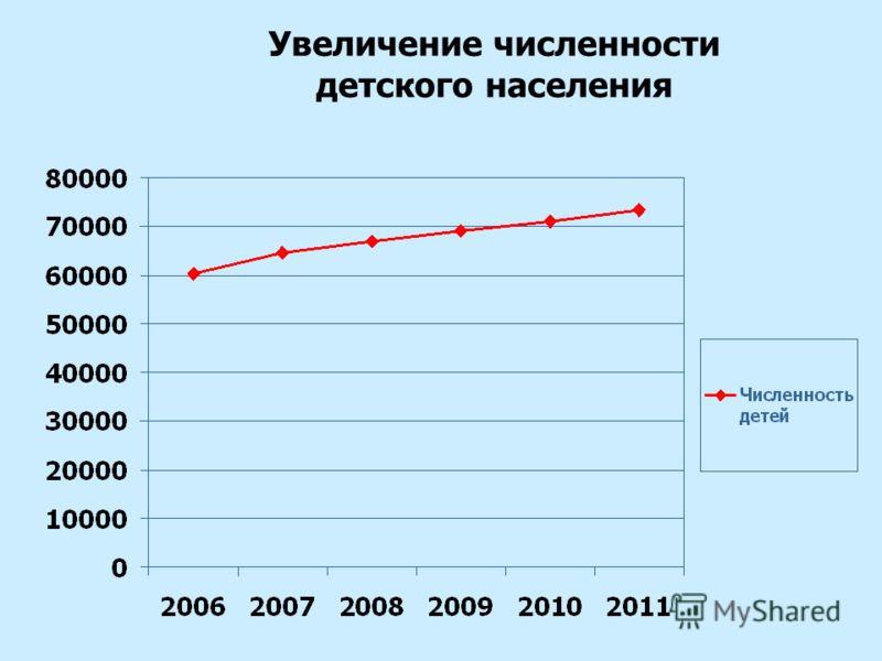 Увеличение численности детского населения