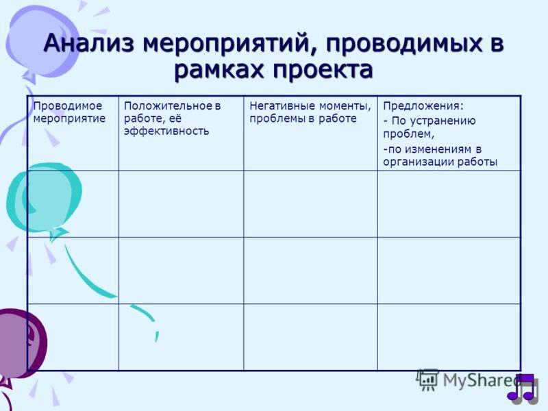 Анализ мероприятий, проводимых в рамках проекта Проводимое мероприятие Положительное в работе, её эффективность Негативные моменты, проблемы в работе Предложения: - По устранению проблем, -по изменениям в организации работы