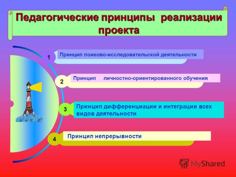 Педагогические принципы реализации проекта 1 Принцип поиково-исследовательской деятельности 2 Принцип личностно-ориентированного обучения 3 Принцип дифференциации и интеграции всех видов деятельности 4 Принцип непрерывности