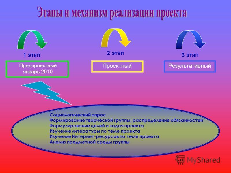 1 этап 2 этап 3 этап Предпроектный январь 2010 ПроектныйРезультативный Социологический опрос Формирование творческой группы, распределение обязанностей Формулирование целей и задач проекта Изучение литературы по теме проекта Изучение Интернет-ресурсо
