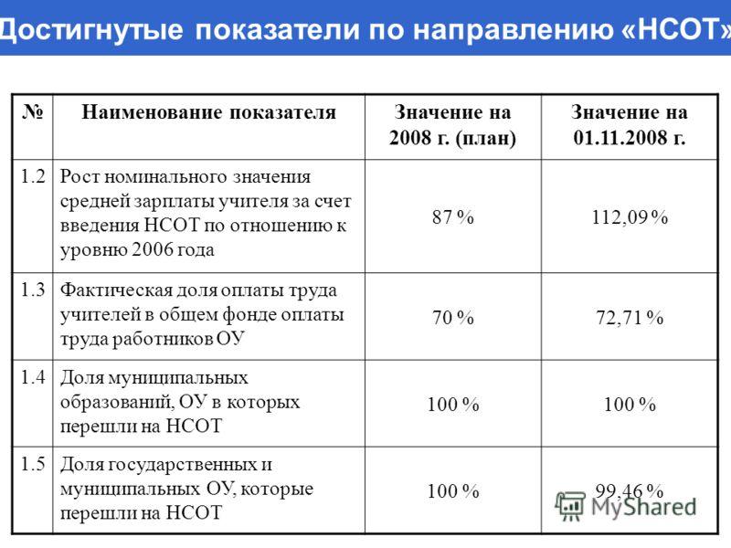 Достигнутые показатели по направлению «НСОТ» Наименование показателяЗначение на 2008 г. (план) Значение на 01.11.2008 г. 1.2Рост номинального значения средней зарплаты учителя за счет введения НСОТ по отношению к уровню 2006 года 87 %112,09 % 1.3Факт