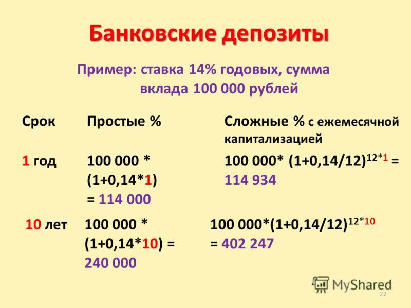 22 Банковские депозиты Пример: ставка 14% годовых, сумма вклада 100 000 рублей СрокПростые %Сложные % с ежемесячной капитализацией 1 год100 000 * (1+0,14*1) = 114 000 100 000* (1+0,14/12) 12*1 = 114 934 10 лет100 000 * (1+0,14*10) = 240 000 100 000*(