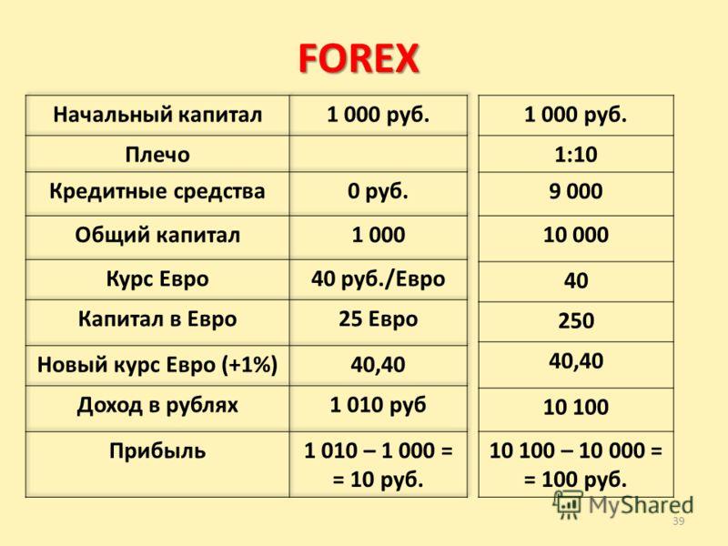 39 FOREX 1 000 руб. 1:10 9 000 10 000 40 250 40,40 10 100 10 100 – 10 000 = = 100 руб.