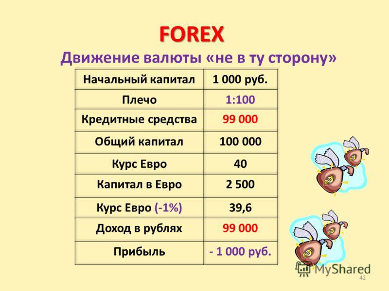 42 FOREX Движение валюты «не в ту сторону»