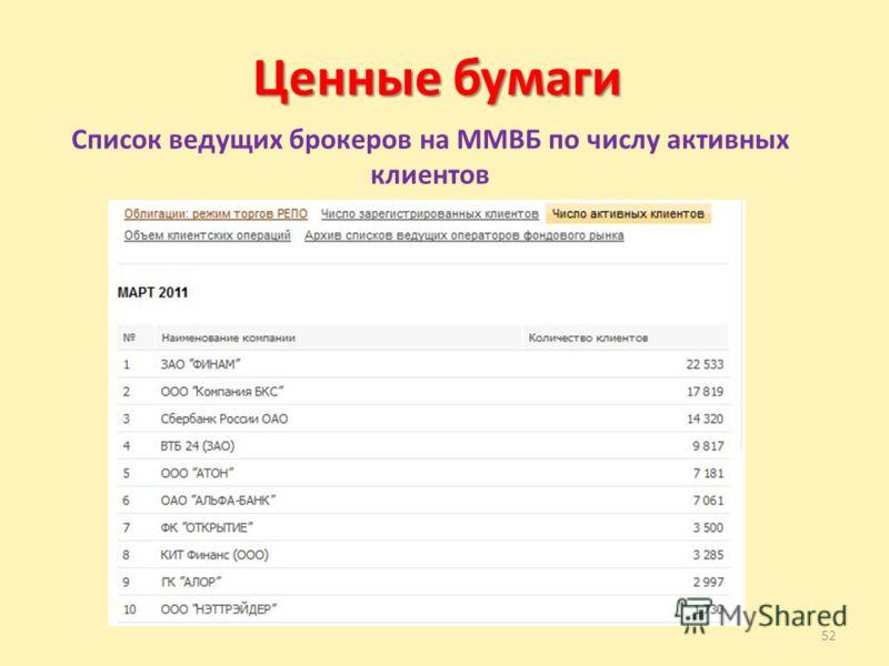 52 Ценные бумаги Список ведущих брокеров на ММВБ по числу активных клиентов