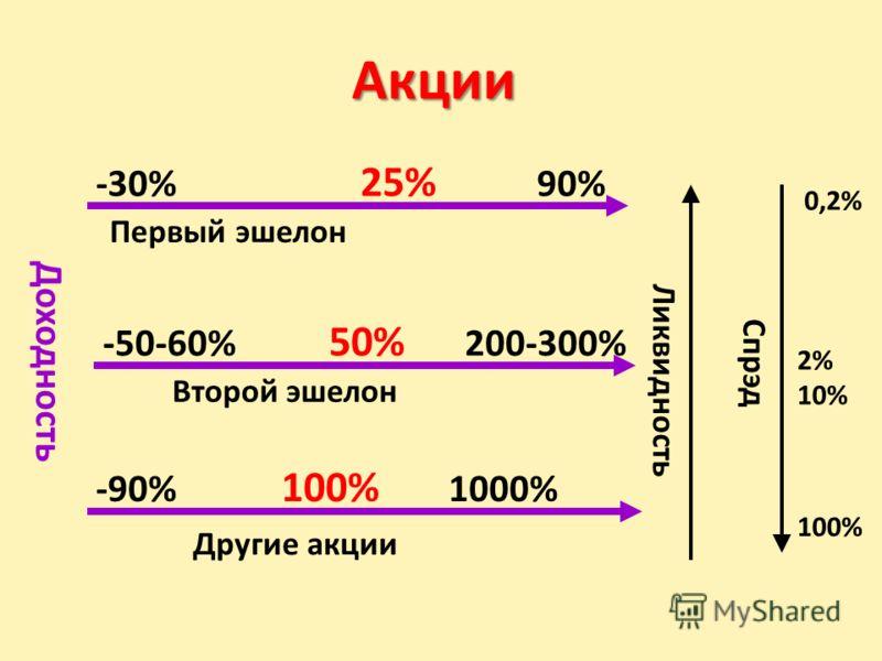 Акции Первый эшелон Второй эшелон Другие акции -30% 25% 90% -50-60% 50% 200-300% -90% 100% 1000% Ликвидность Спрэд Доходность 0,2% 2% 10% 100%