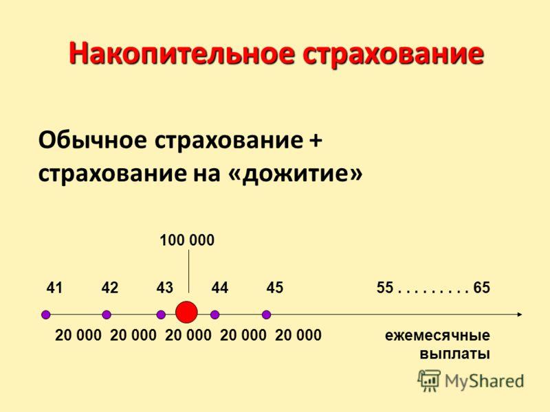 Накопительное страхование Обычное страхование + страхование на «дожитие» 20 00020 00020 00020 000 20 000ежемесячные выплаты 41 4243444555......... 65 100 000