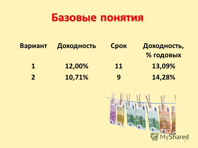 8 Базовые понятия ВариантДоходностьСрокДоходность, % годовых 112,00%1113,09% 210,71%914,28%