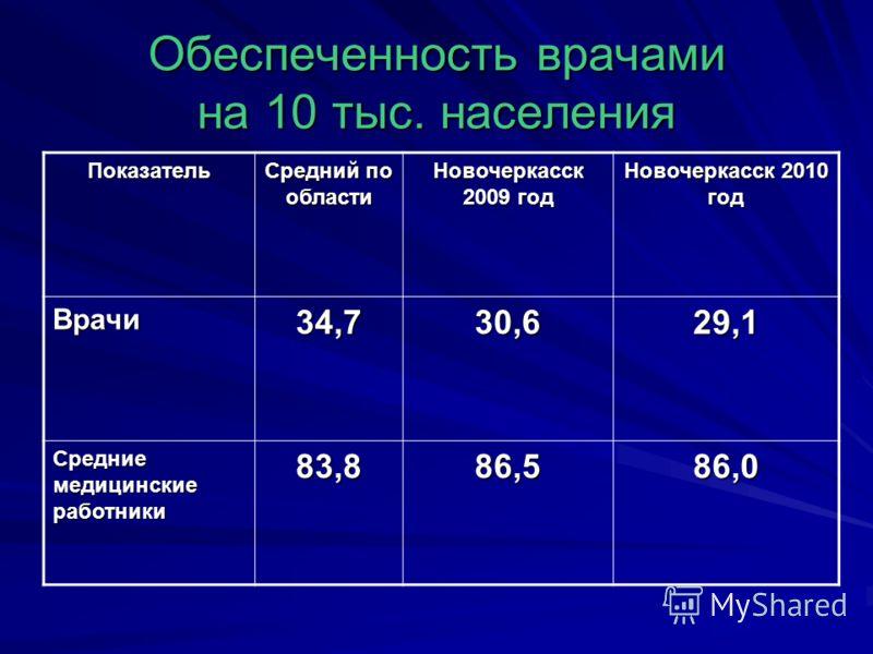 Обеспеченность врачами на 10 тыс. населения Показатель Средний по области Новочеркасск 2009 год Новочеркасск 2010 год Врачи34,730,629,1 Средние медицинские работники 83,886,586,0