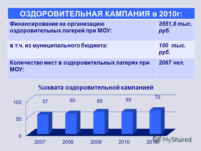 : ОЗДОРОВИТЕЛЬНАЯ КАМПАНИЯ в 2010г: Финансирование на организацию оздоровительных лагерей при МОУ: 3551,8 тыс. руб. в т.ч. из муниципального бюджета:100 тыс. руб. Количество мест в оздоровительных лагерях при МОУ: 2067 чел.