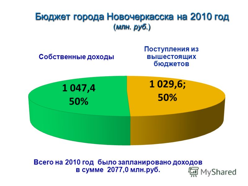 Бюджет города Новочеркасска на 2010 год (млн. руб.) Бюджет города Новочеркасска на 2010 год (млн. руб.) Собственные доходы Поступления из вышестоящих бюджетов Всего на 2010 год было запланировано доходов в сумме 2077,0 млн.руб.