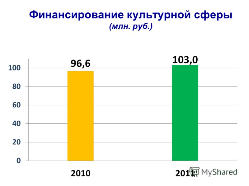 Финансирование культурной сферы (млн. руб.)