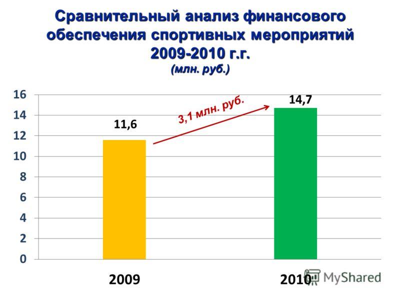 Сравнительный анализ финансового обеспечения спортивных мероприятий 2009-2010 г.г. (млн. руб.) 3,1 млн. руб.