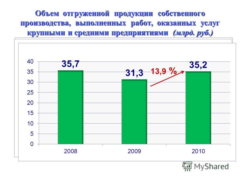Объем отгруженной продукции собственного производства, выполненных работ, оказанных услуг крупными и средними предприятиями (млрд. руб.) 13,9 %