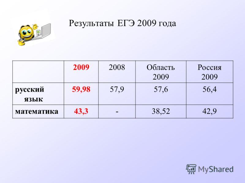 Результаты ЕГЭ 2009 года 20092008Область 2009 Россия 2009 русский язык 59,9857,957,656,4 математика43,3-38,5242,9
