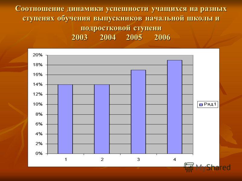 Соотношение динамики успешности учащихся на разных ступенях обучения выпускников начальной школы и подростковой ступени 2003 2004 2005 2006