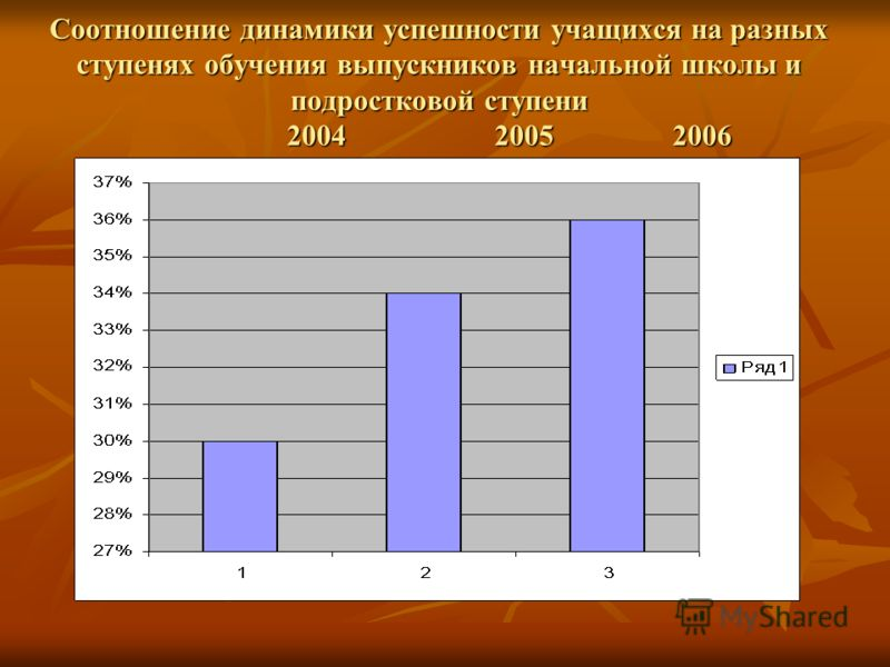 Соотношение динамики успешности учащихся на разных ступенях обучения выпускников начальной школы и подростковой ступени 2004 2005 2006