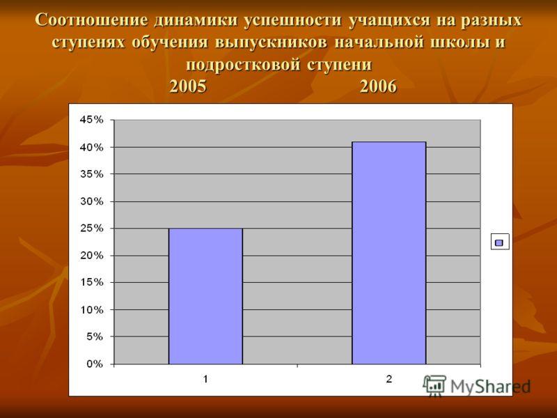 Соотношение динамики успешности учащихся на разных ступенях обучения выпускников начальной школы и подростковой ступени 2005 2006