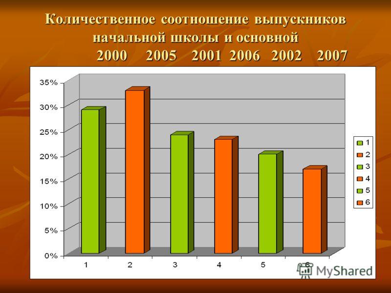 Количественное соотношение выпускников начальной школы и основной 2000 2005 2001 2006 2002 2007