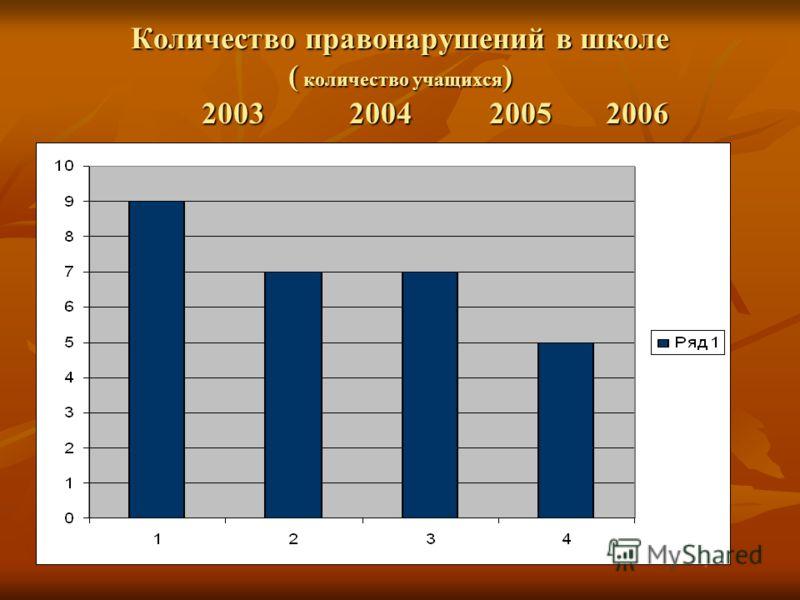 Количество правонарушений в школе ( количество учащихся ) 2003 2004 2005 2006